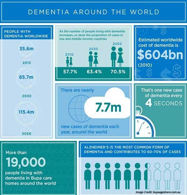 Dementia Brain Infographic