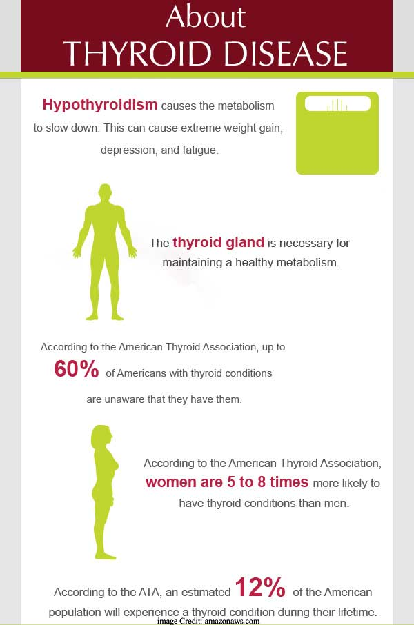 Thyroid Disease info