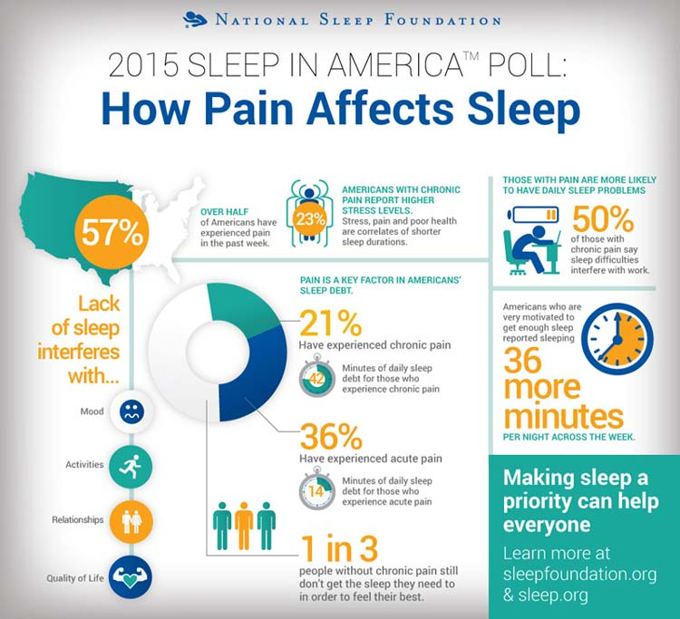 Pain Affects Sleep