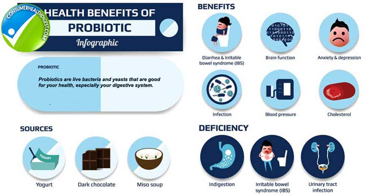 Benefits of Probiotic