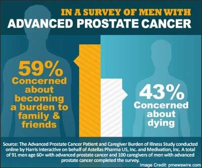 Psychological Issues with Prostate Cancer