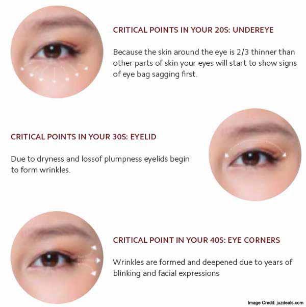 Under Eye Info