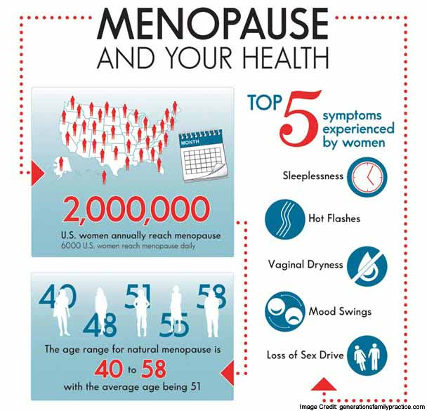 Menopause and Health
