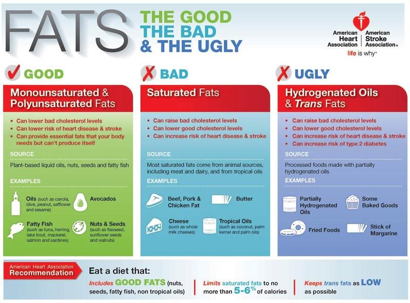trans fat vs saturated fat № 80314