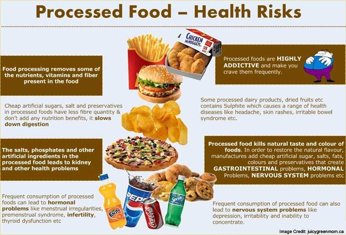 Healthy Foods That Are Not Processed