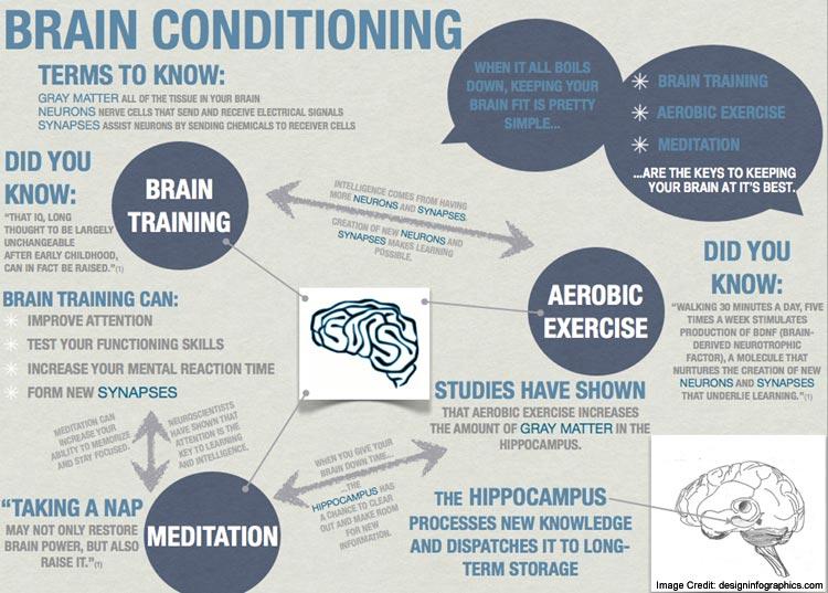 Brain Condition Info