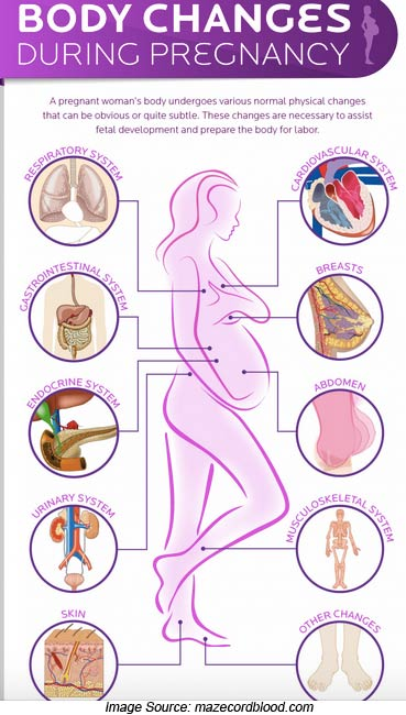 Tissue breast loss reasons of