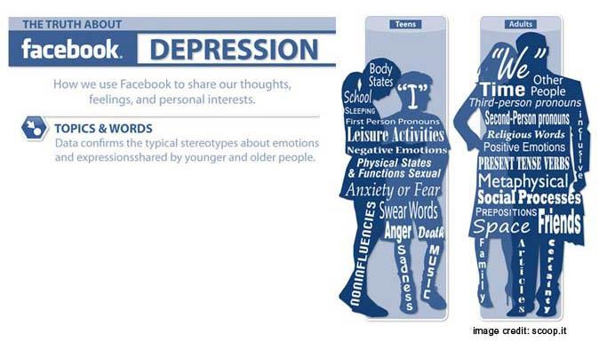 Facebook and depression