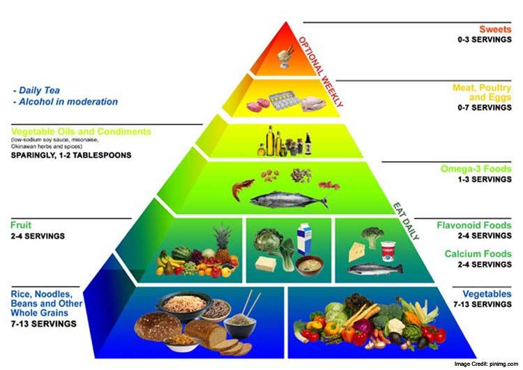 Okinawa Diet Info