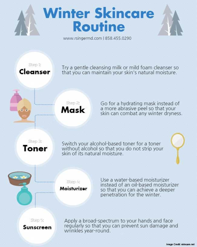 Winter Skin Care Info