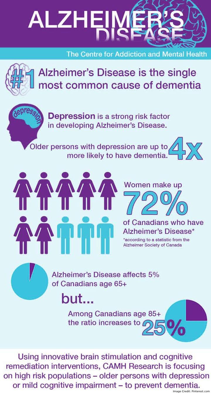 Alzheimer Disease Safety Info