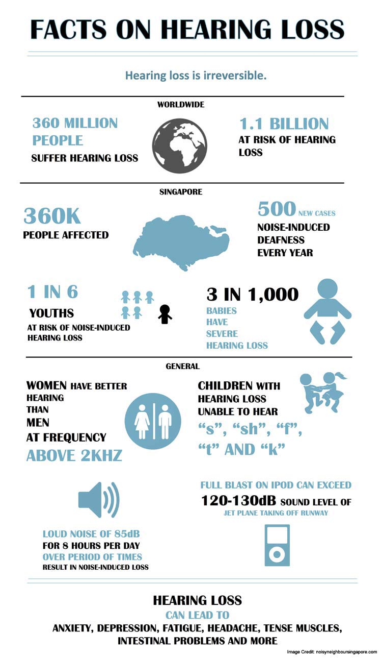Hearing Loss Facts Info