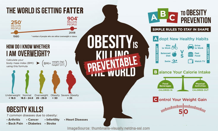 About Obesity