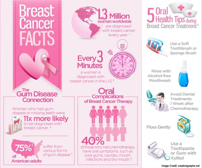 Shocking Facts About Breast Cancer