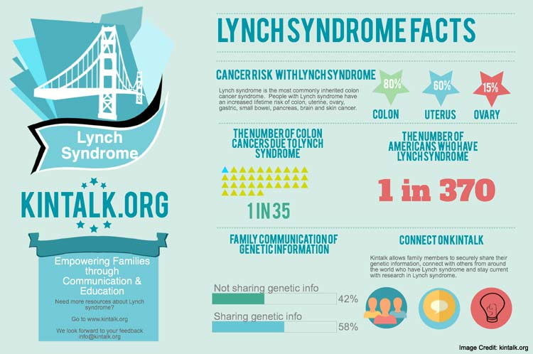Lynch Syndrome Info