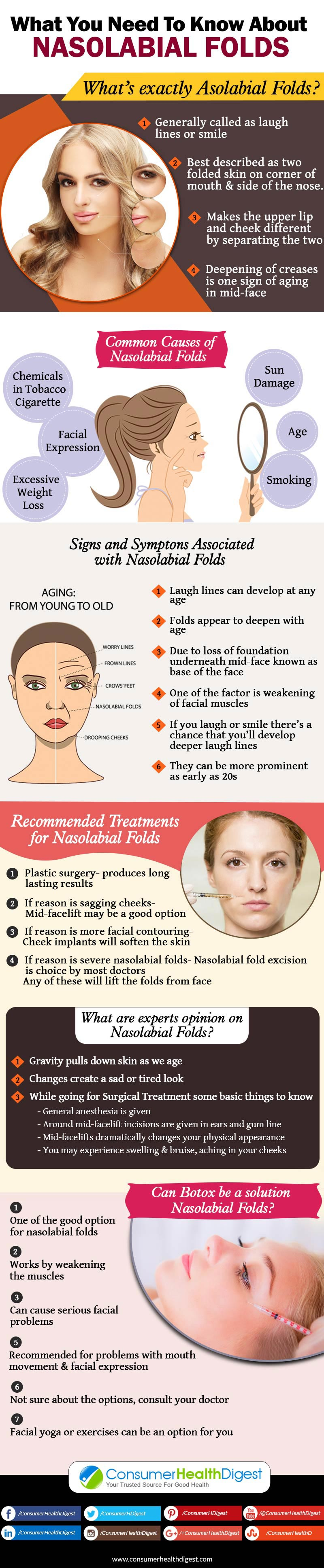 Nasolabial Folds Info
