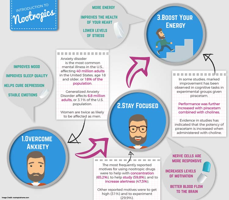 Nootropics Intro