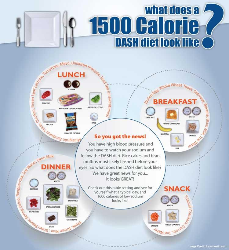 Dash Diet Meal Plan Philippines Logo