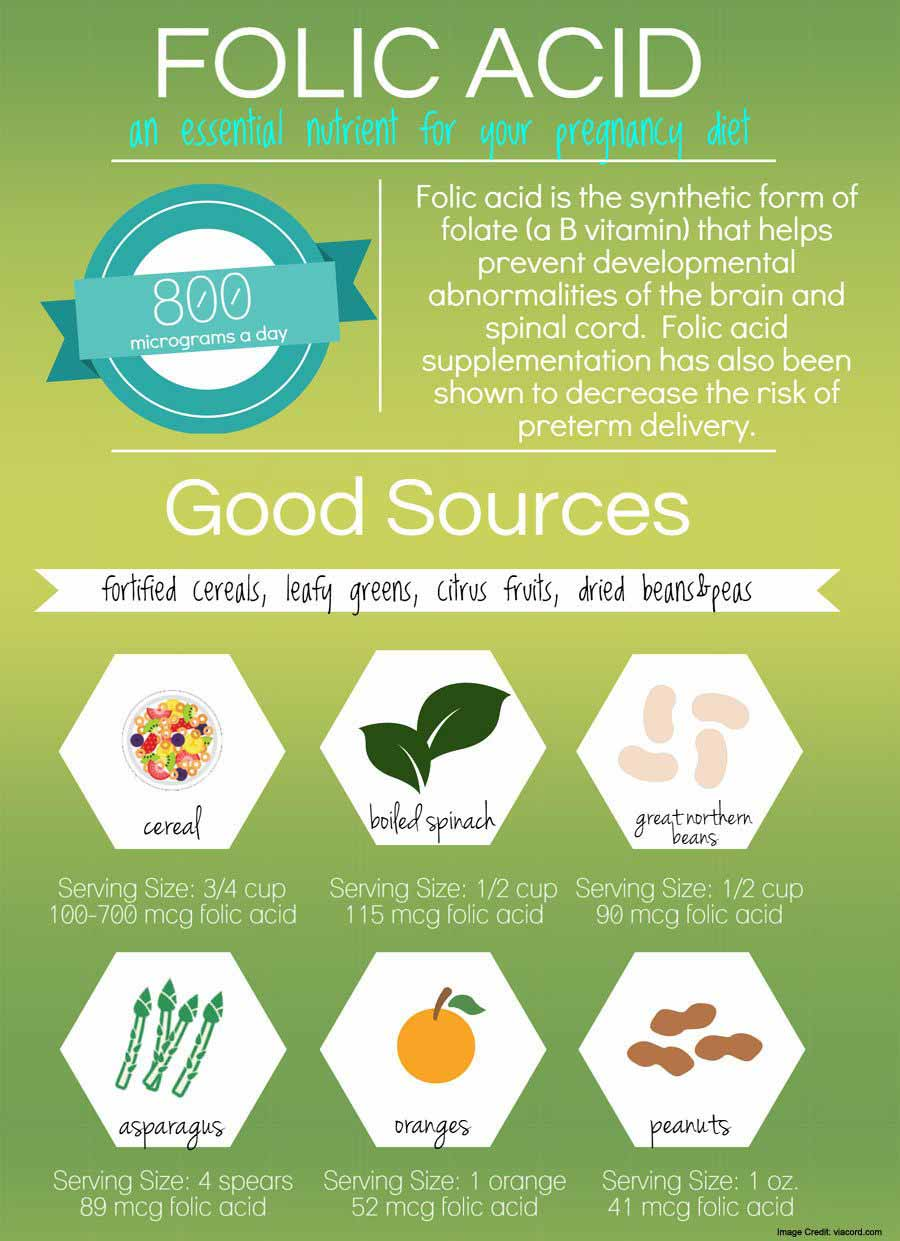 Folic Acid Info