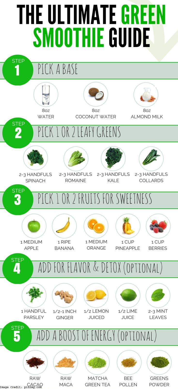 Green Smoothies Info