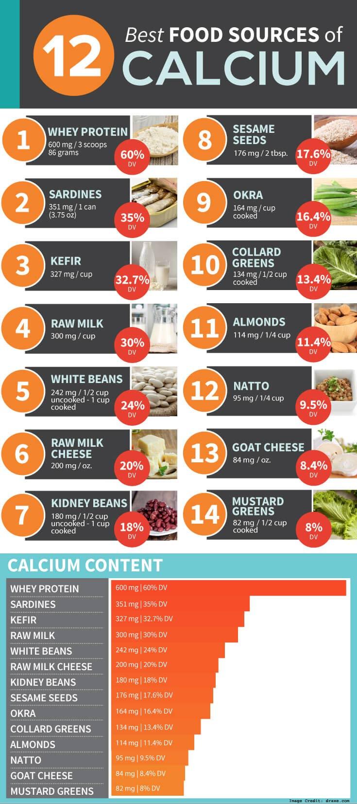 Sources of Calcium Info