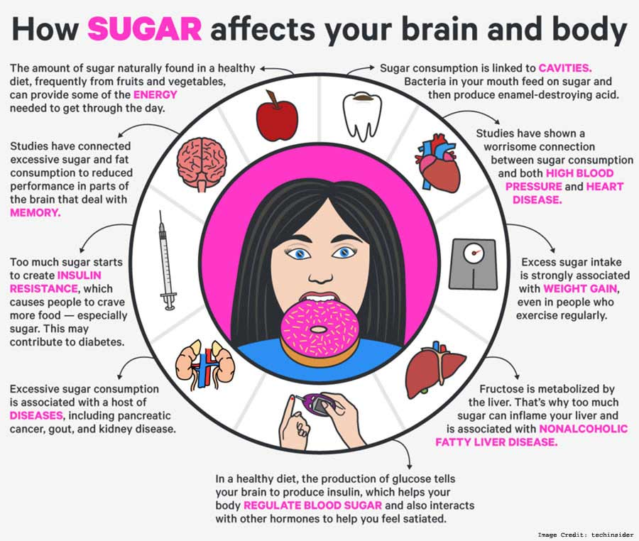 Impact of Sugar on the Brain