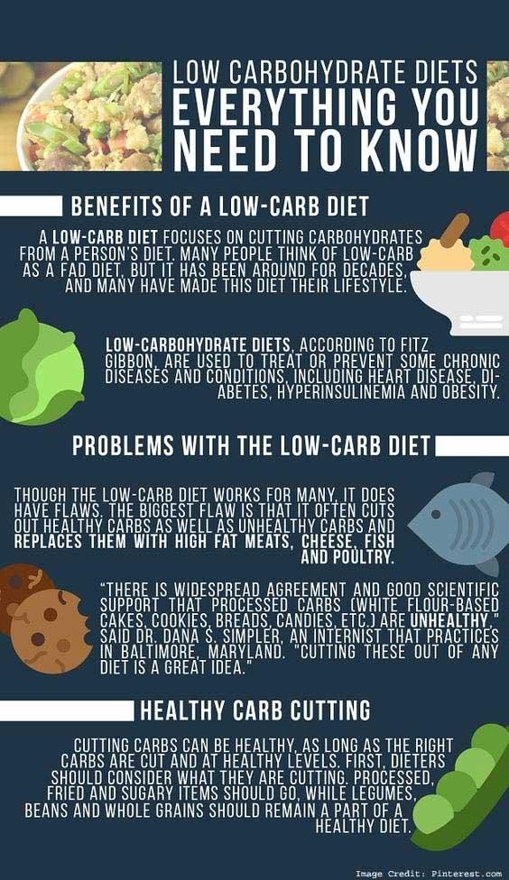 Diet Mode Info