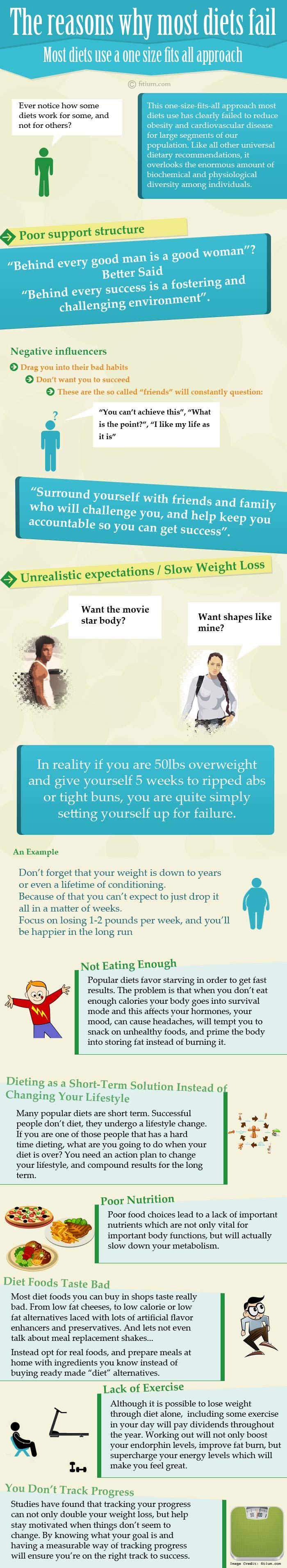 Diets Fail Info