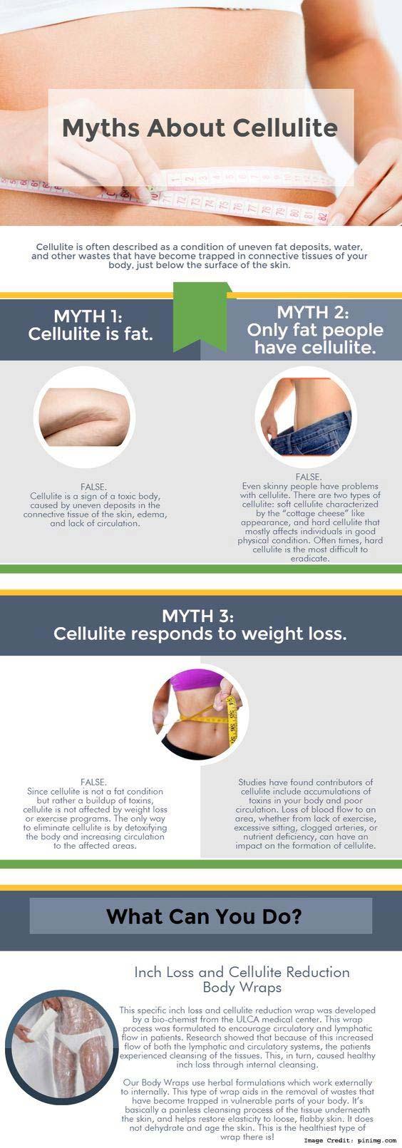 Myth Detail Cellulite