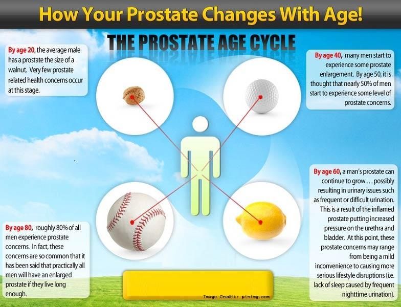 Prostate Change Info