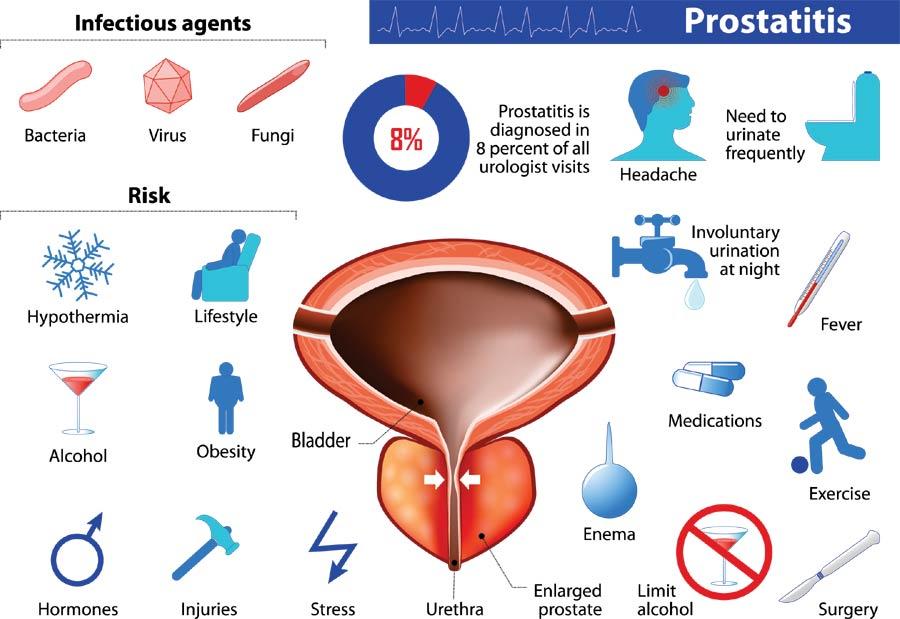 Prostatitis Details