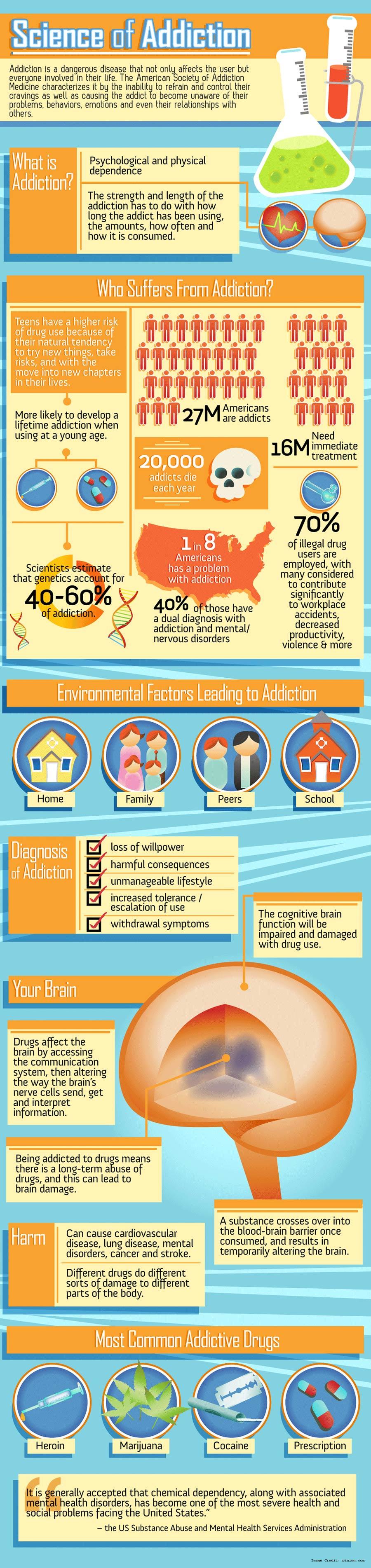 Addiction Detail Info