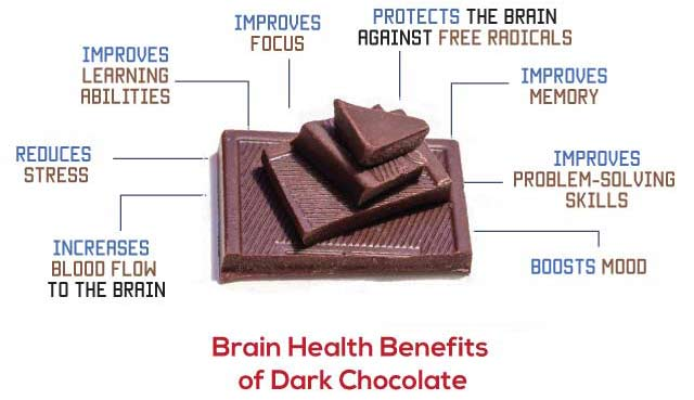 Brain Health Benefits of Dark choc