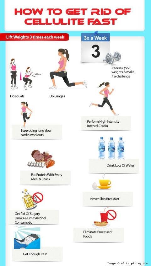 Cellulite Fat Info