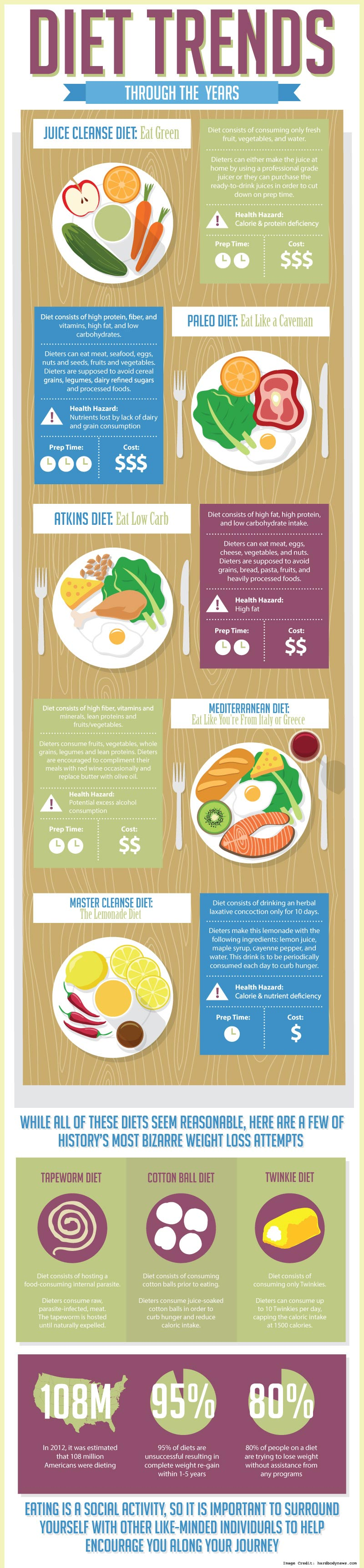 Dieting Trends Info