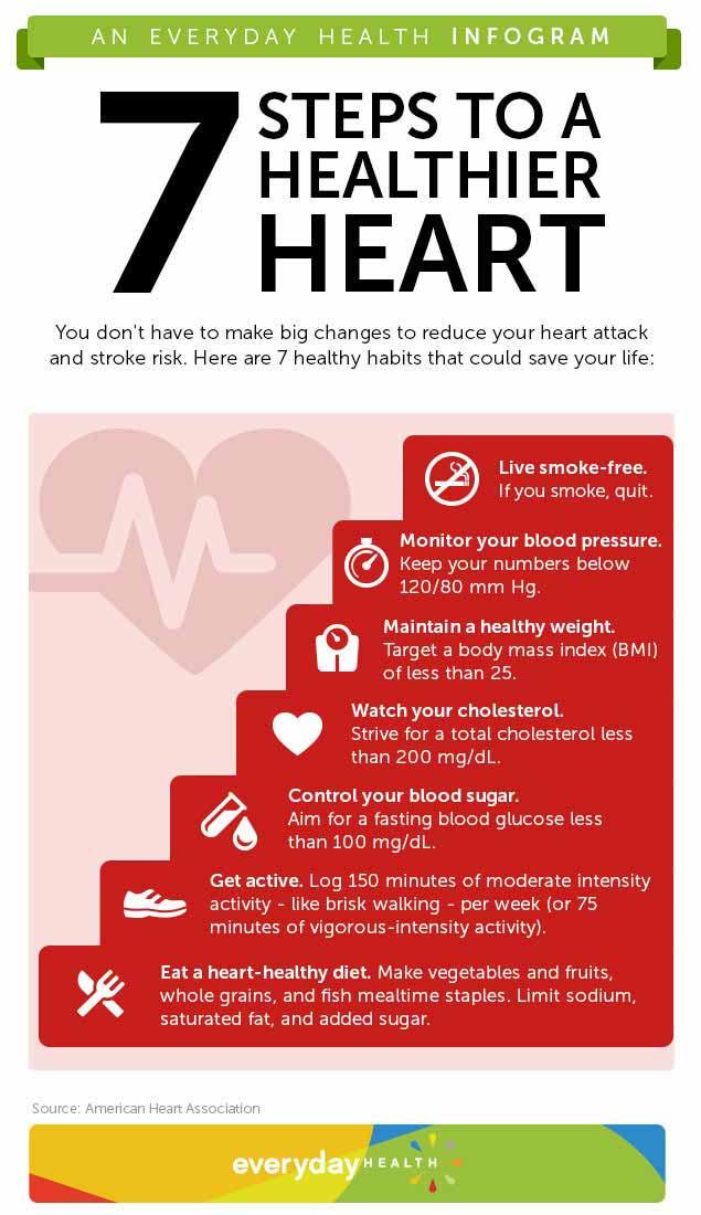 Healthy Heart Info