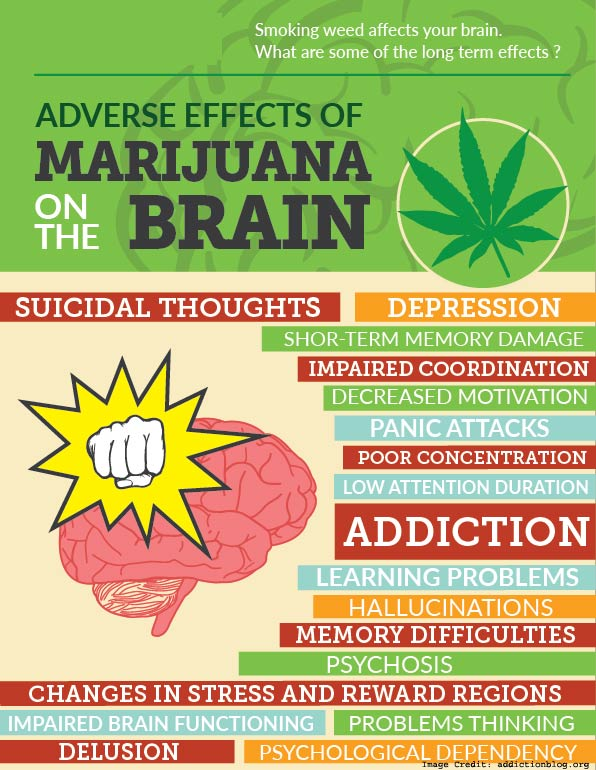 Marijuana Adverse Effect