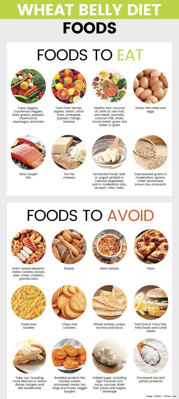 'The Wheat Belly Diet' Program - By Doctor William Davis