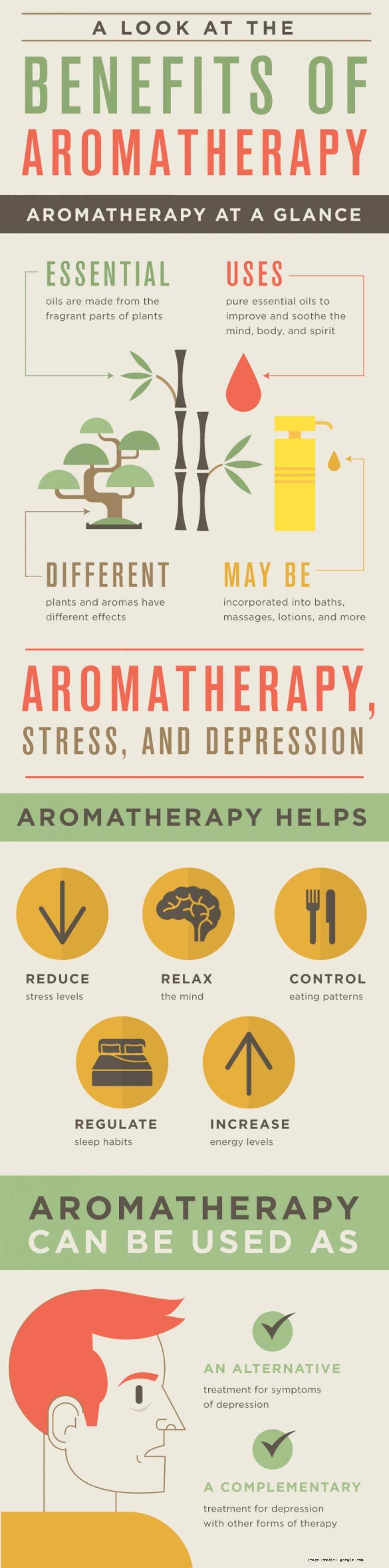 Aromatherapy Info