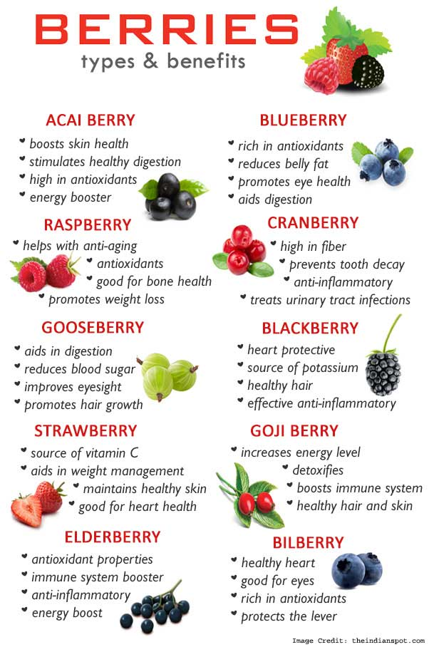 Benefit of Berries Info