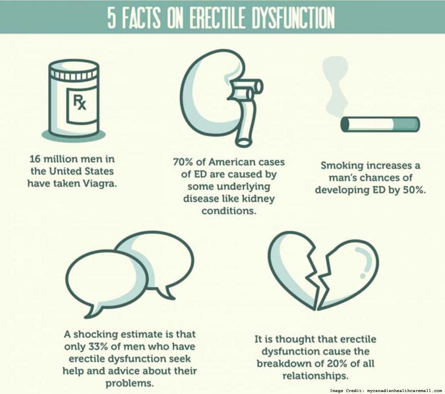 Facts on Erectile Dysfunction