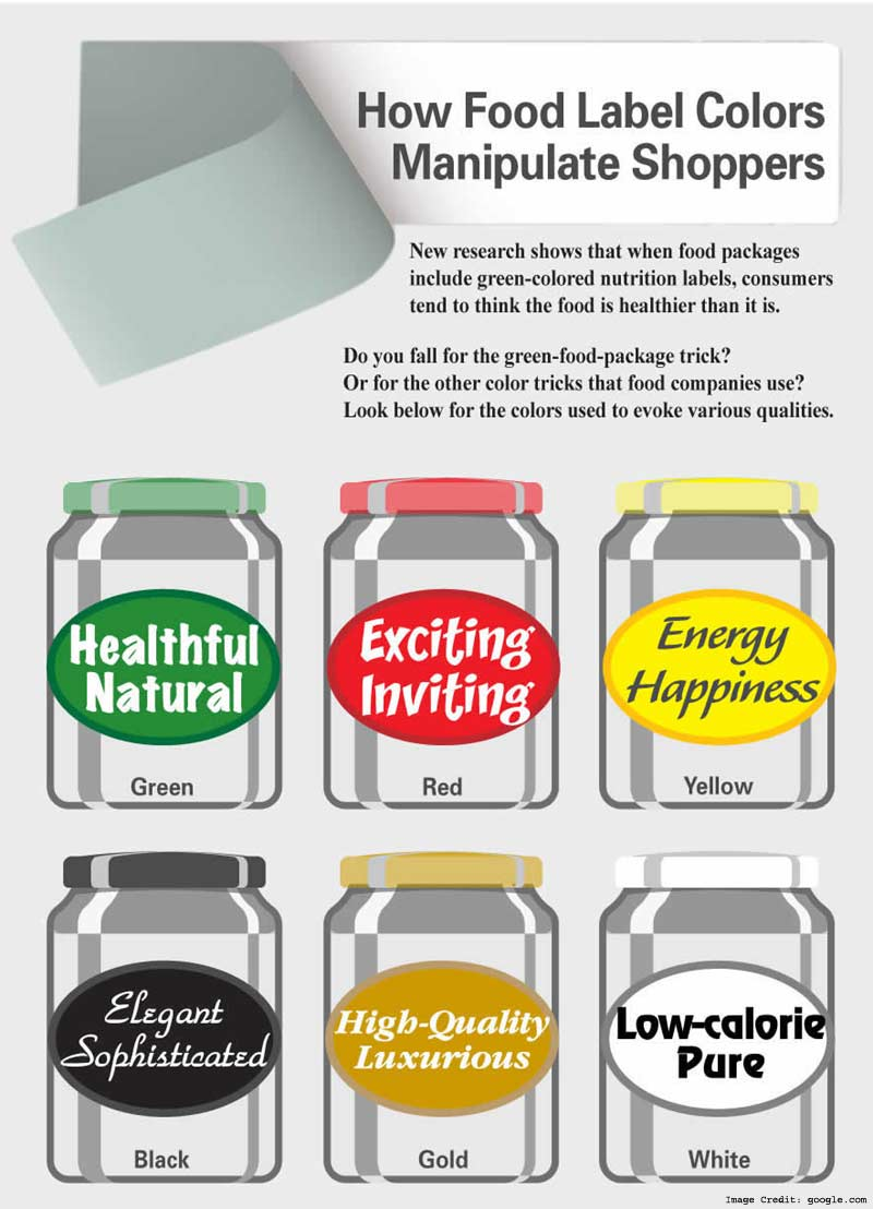Manipulating Food Labels Info