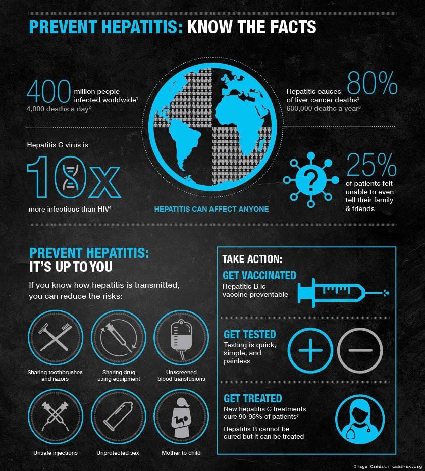 Prevent Hepatitis