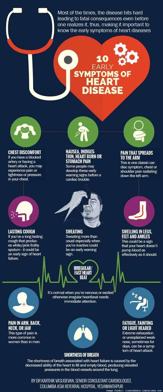 Symptoms Heart Info