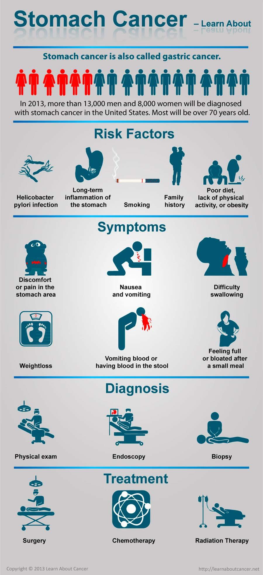 Symptoms of Bladder Cancer