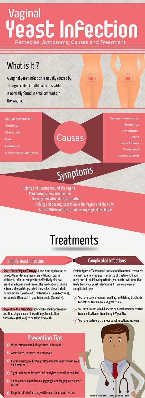 Vaginal Infection Infos