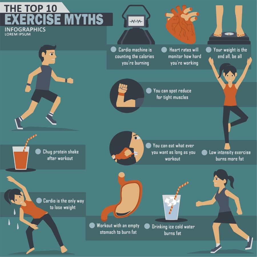 Exercise Myth Info