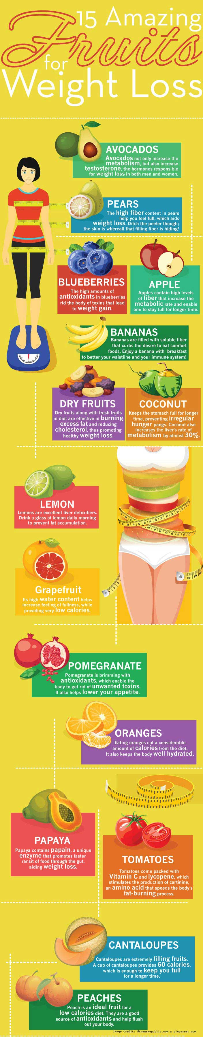 Fruit Weight Loss
