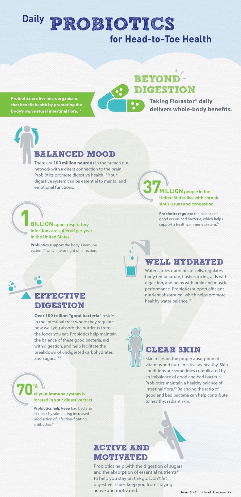 Probiotic Health Info