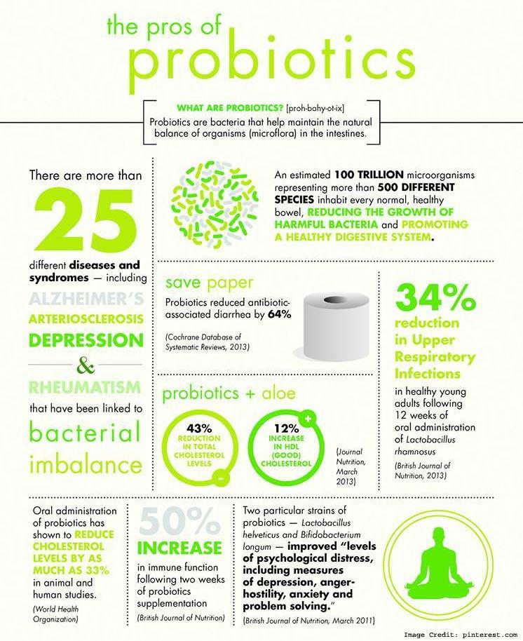 Probiotic Pros